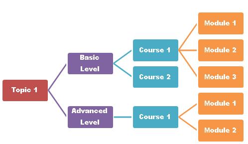 Creating a Curriculum