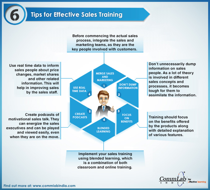 6 Tips for Effective Sales Training - An Infographic