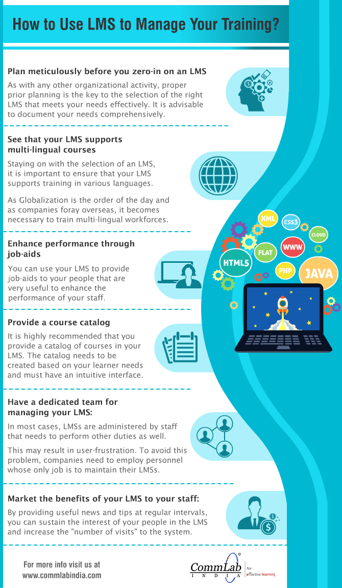 How to Use an LMS to Manage YourTraining Programs? [Infographic]
