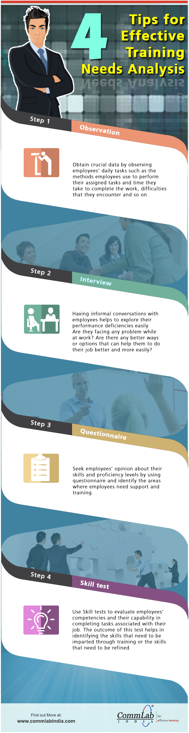 4 Tips for Effective Training Needs Analysis - An Infographic