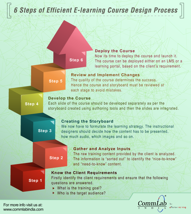 Infographics In E Learning What Why And When To Use Elearning Blogs