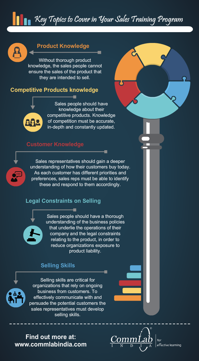 Key Topics to Cover in Your Sales Training Program - An Infographic