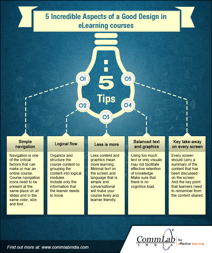 5 Incredible Aspects of a Well-designed E-learning Course-An Infographic
