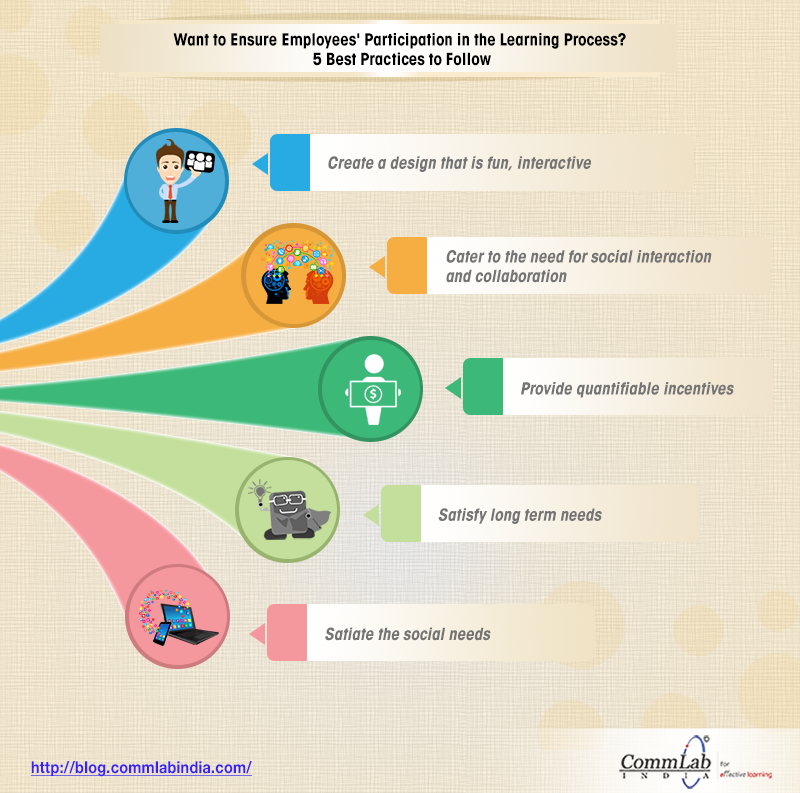 5 Best Practices to Ensure Employees' Participation in Learning [Infographic]