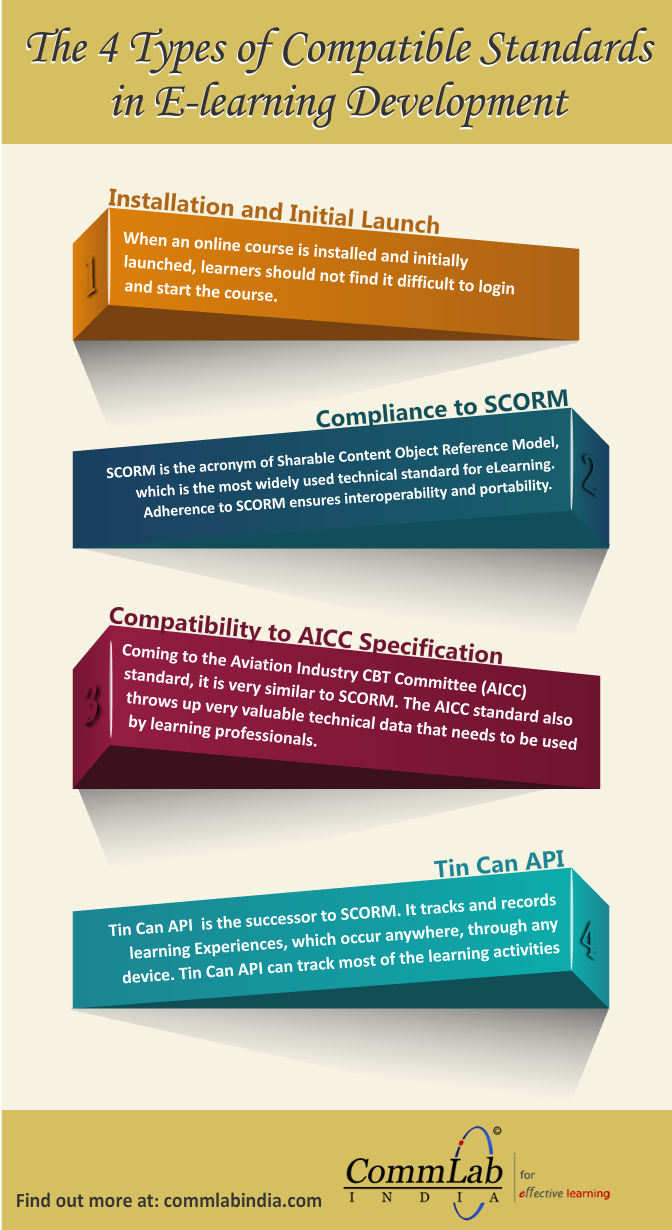 The 4 Types of Compatible Standards in E-learning Development [Infographic]