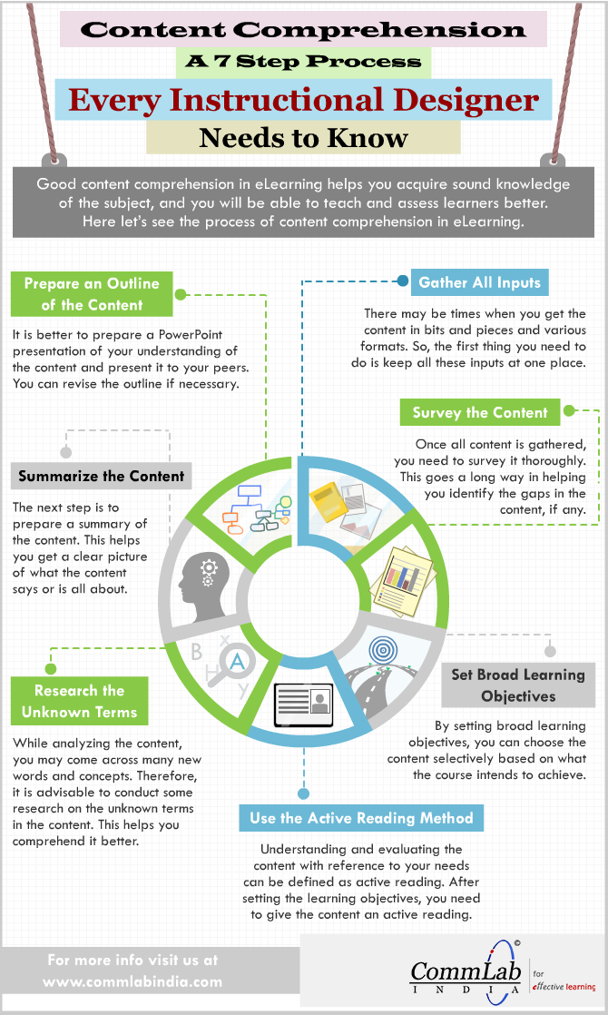 Content Comprehension : A 7 Step Process Every Instructional Designer Needs to Know [Infographic]