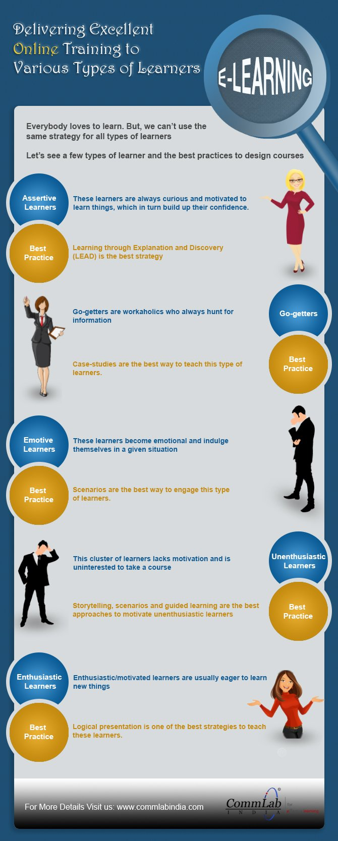 Delivering Excellent Online Training to Various Types of Learners - An Infographic