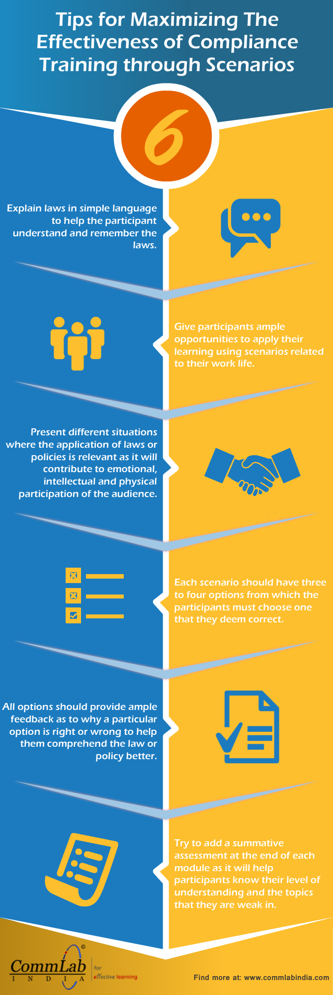 6 Tips to Maximize The Effectiveness of Compliance Training Using Scenarios [Infographic]