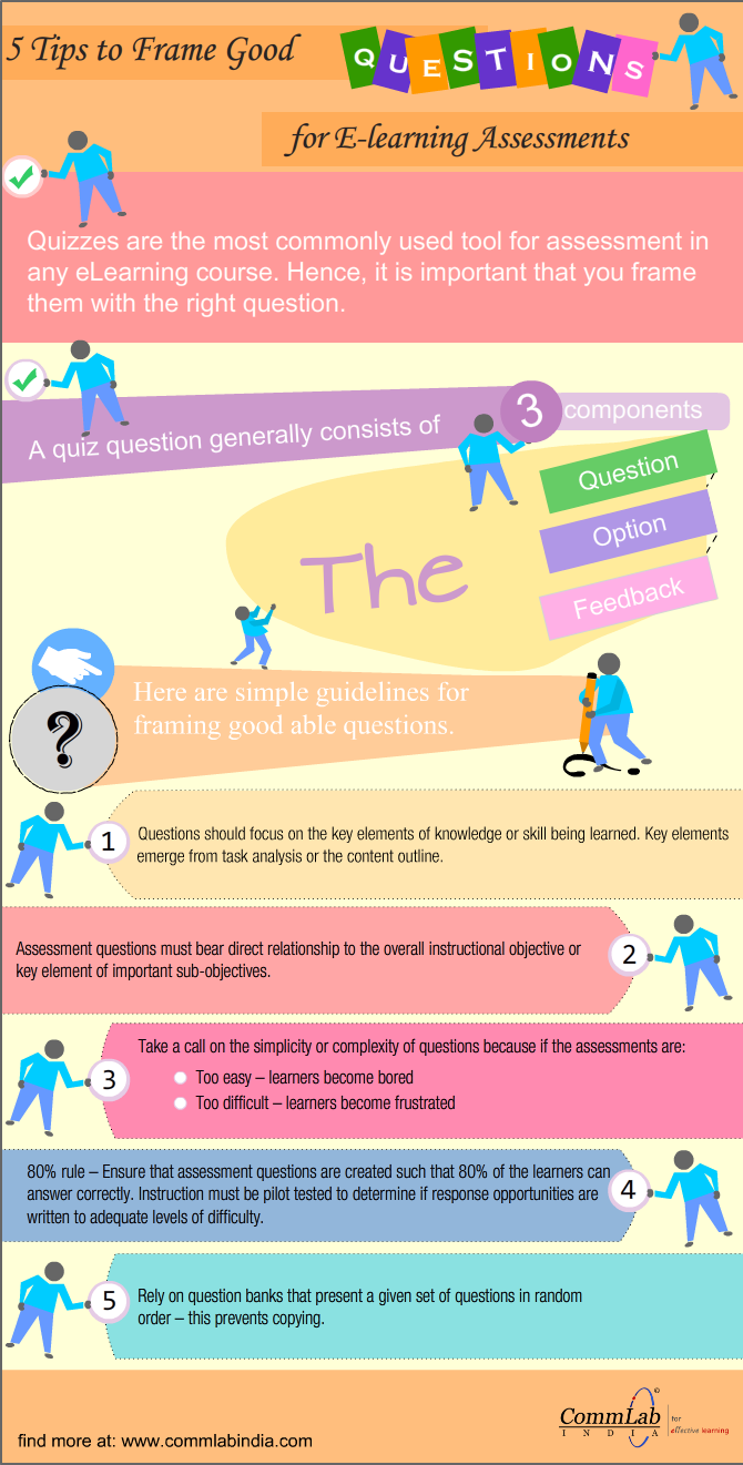 5 Proven Tips to Frame Good Questions in E-learning Assessments [Infographic]