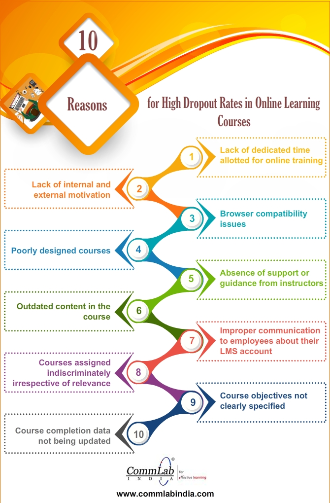 10 Reasons for High Dropout Rates in Online Learning Courses [Infographic]