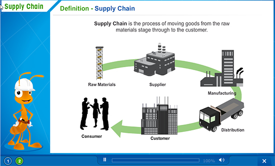 Avatar-Based Approach for Supply Chain Management Process