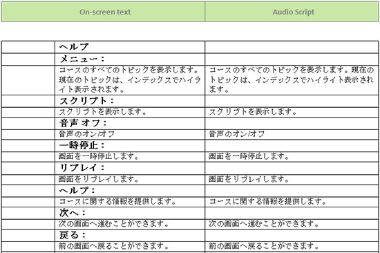 Translate the Content in the Template