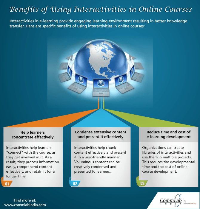 Benefits Of Using Interactivities in Online Courses [Infographic]