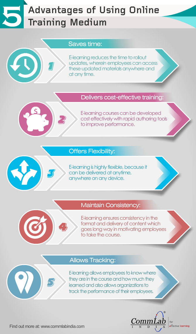 5 Things That Make E-learning the Darling of the L&D World [Infographic]