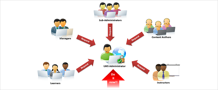 Does Your LMS Have the Critically Needed Administrative Support?