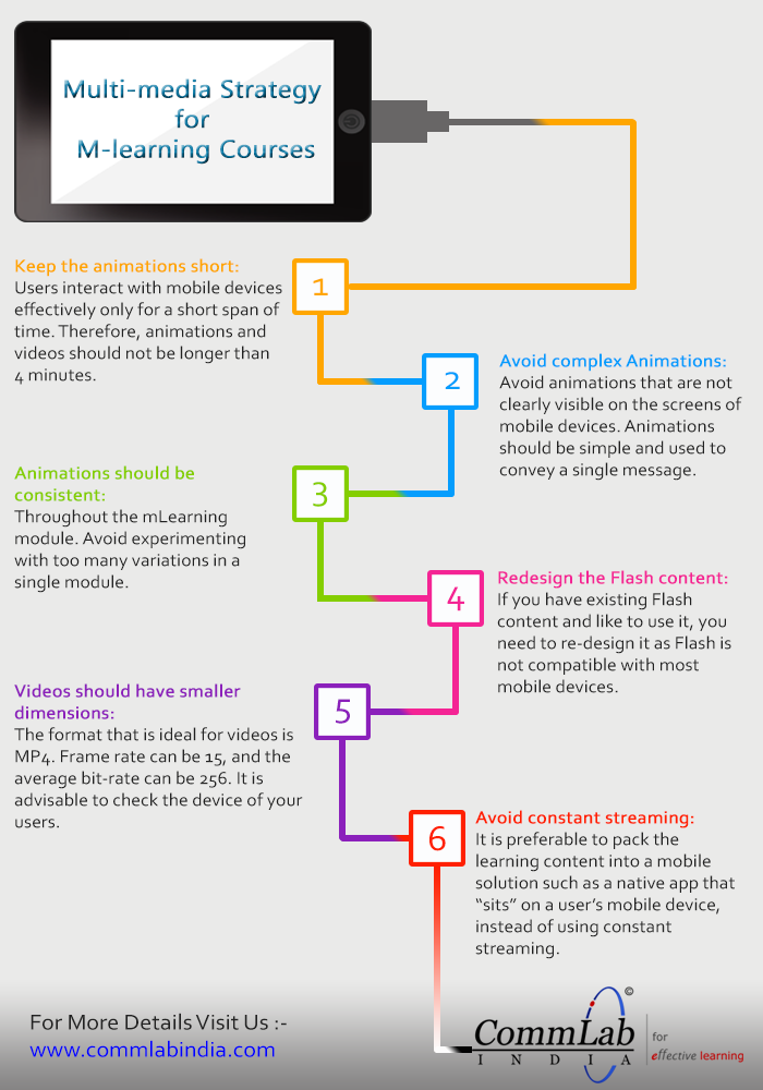 Multimedia Strategy for M-learning Courses [Infographic]
