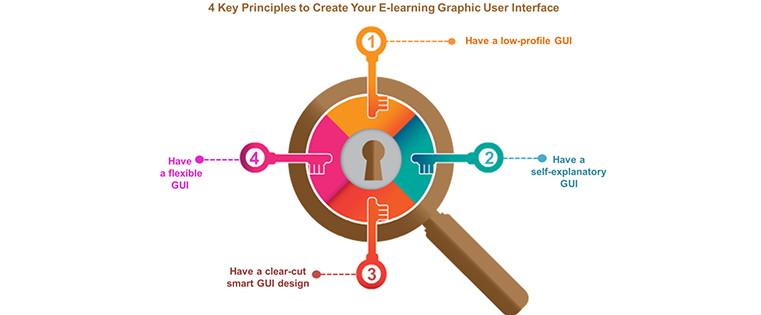 4 Key Principles to Create Your eLearning Graphic User Interface.