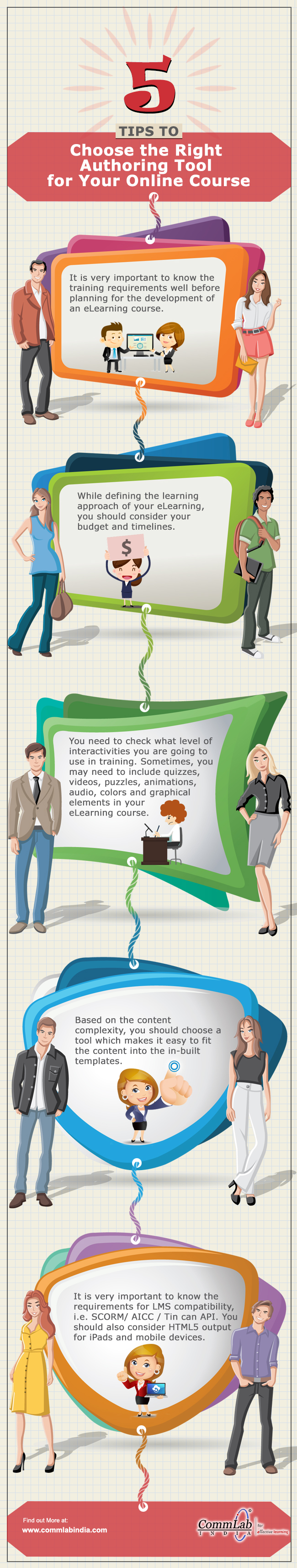 E-learning Development - Choosing the Right Authoring Tool [Infographic]