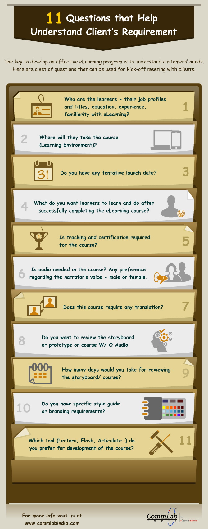 11 Questions that Help Understand Client's Requirement [Infographic]