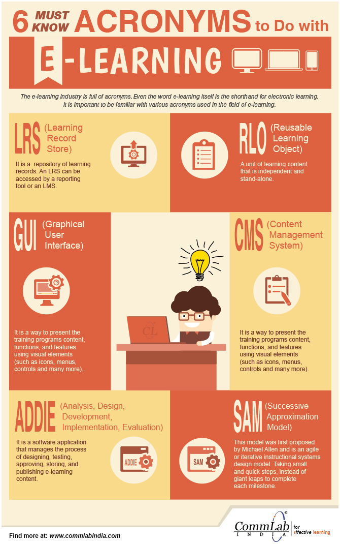 E-learning Acronyms Every L&D Professional Needs to Know [Infographic]