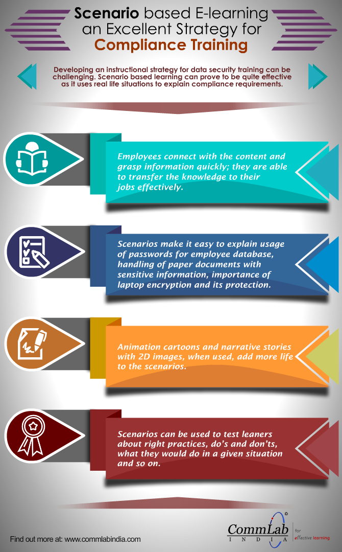 Scenario based E-learning for Data Security Training [Infographic]