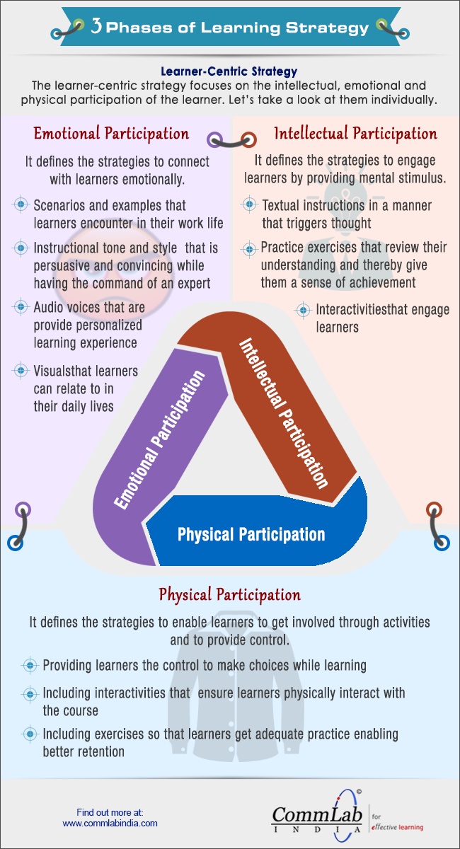 3 Phases of Learning Strategy [Infographic]