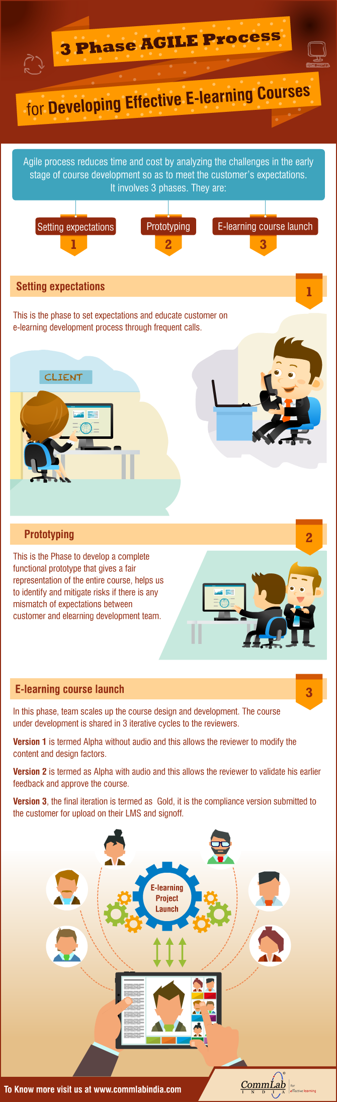 E-learning Development - The 3 Phase Agile Process [Infographic]