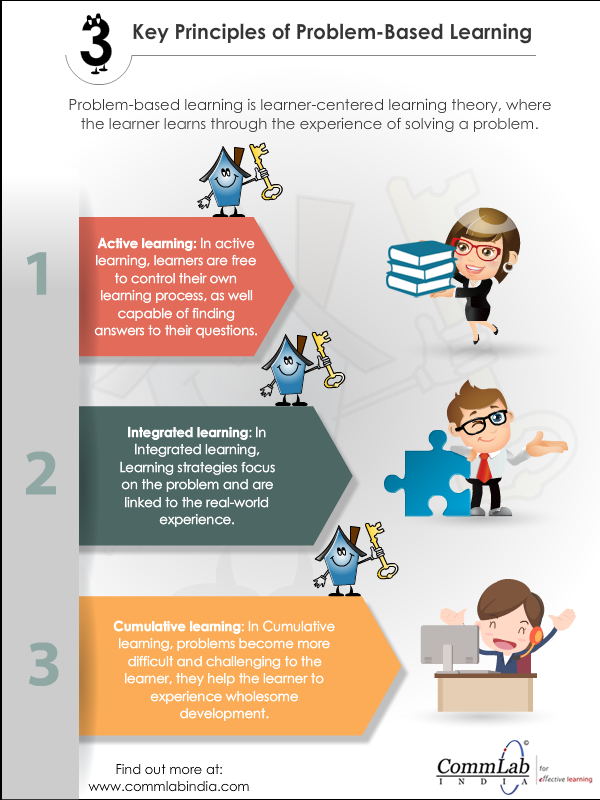 Problem-Based Learning What Makes It Effective [Infographic]