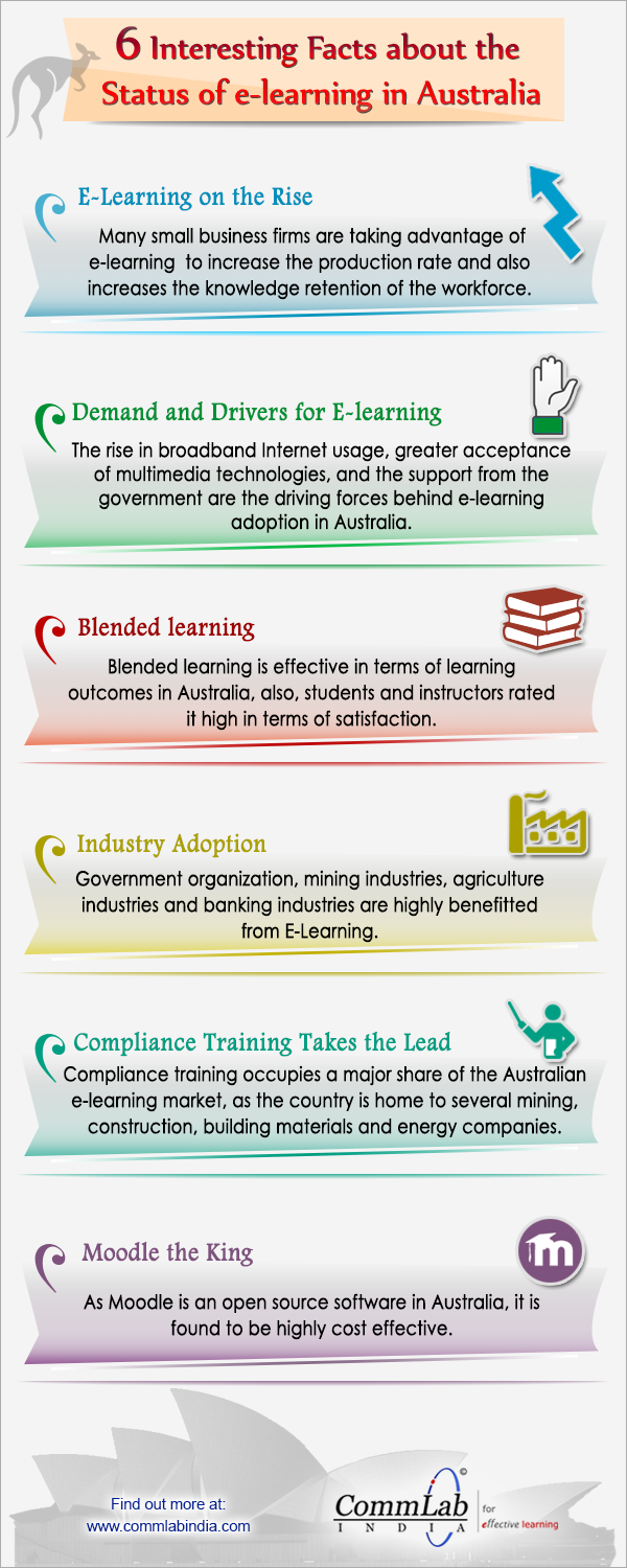 E-learning in Australia - A Few Interesting Facts [Infographic]