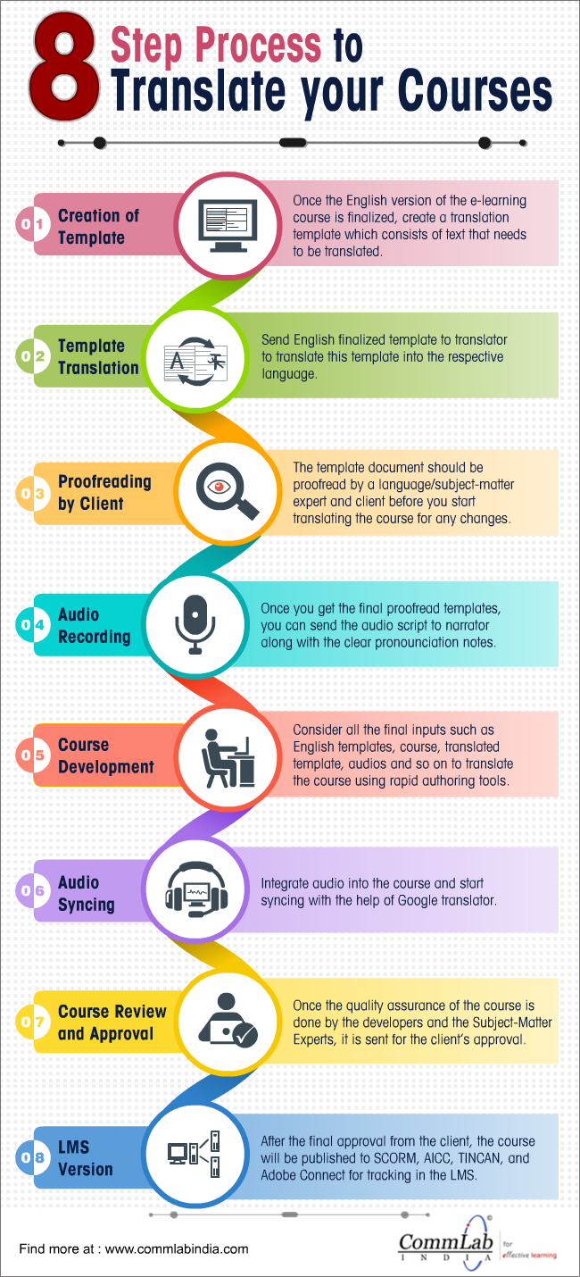8 Steps to Translate E-learning Content Effectively [Infographic]