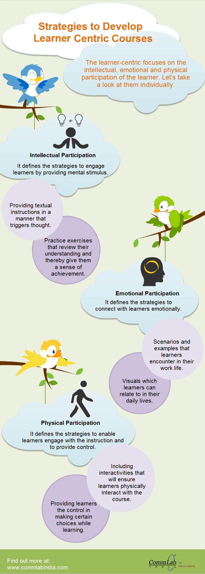 E-learning Design - Presenting Content in a Learner-Friendly Manner [Infographic]