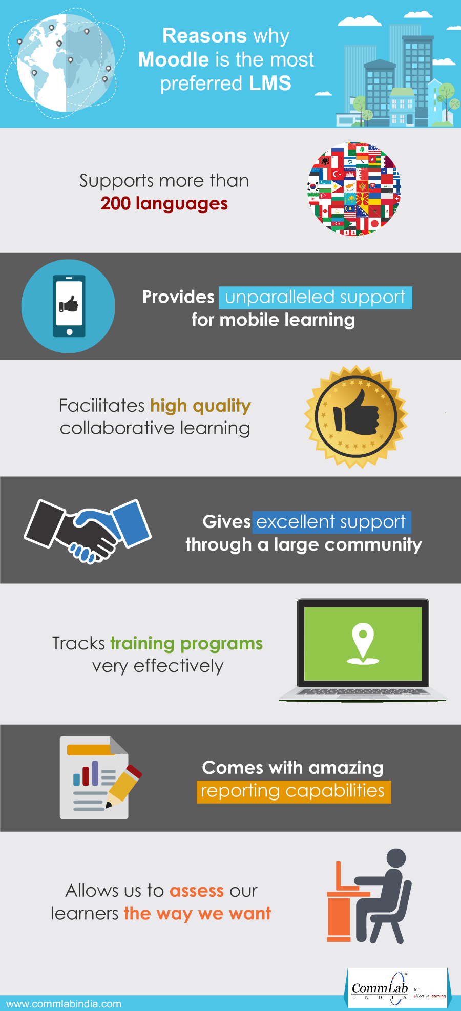 MOODLE - What Makes This LMS Very  Popular [Infographic]