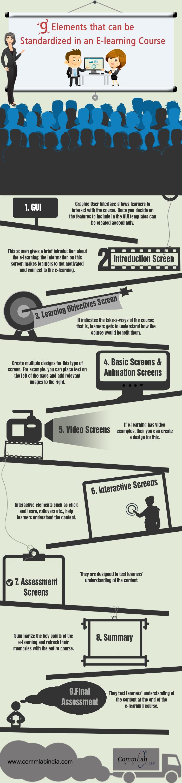 E-learning Development - Standardizing Online Course Elements [Infographic]