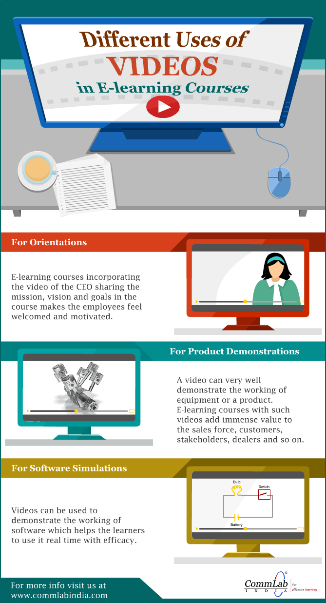 Using Videos to Make Better Online Training Programs [Infographic]