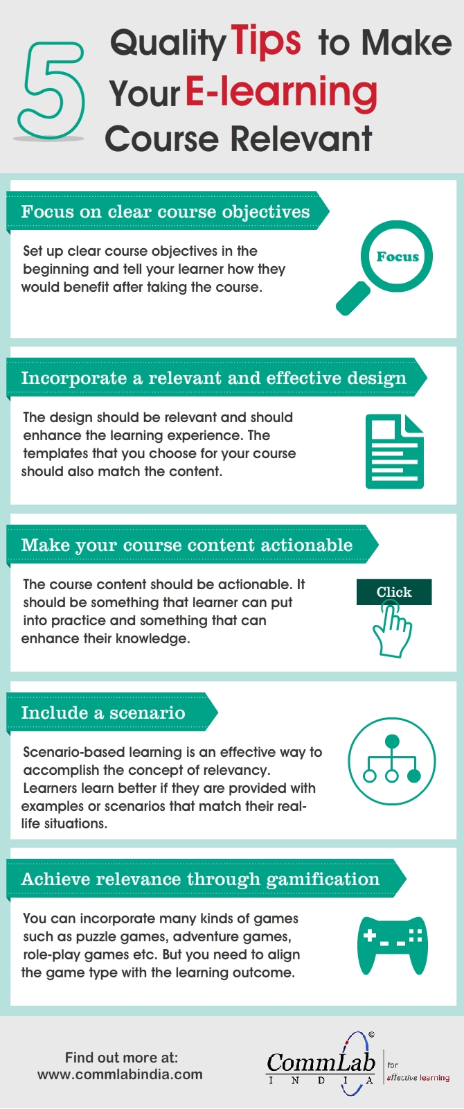 E-learning Design – Presenting Online Learning Content Effectively [Infographic]