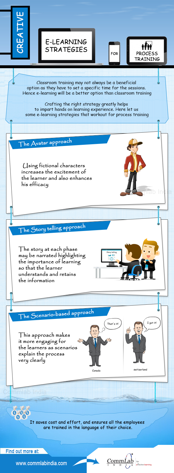 3 Instructional Strategies to Impart Effective Process Training Online [Infographic]