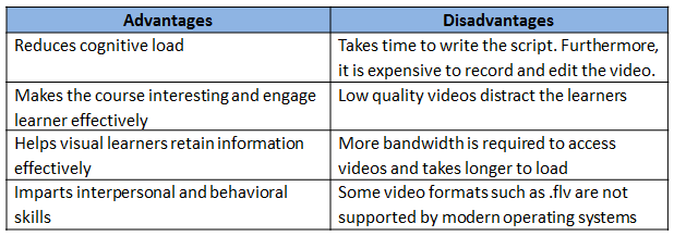 Advantages and disadvantages of using videos