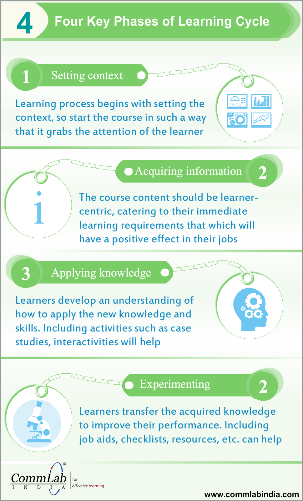 The four phases of learning cycle