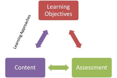 Misalignment of Objectives, Content, and Assessments