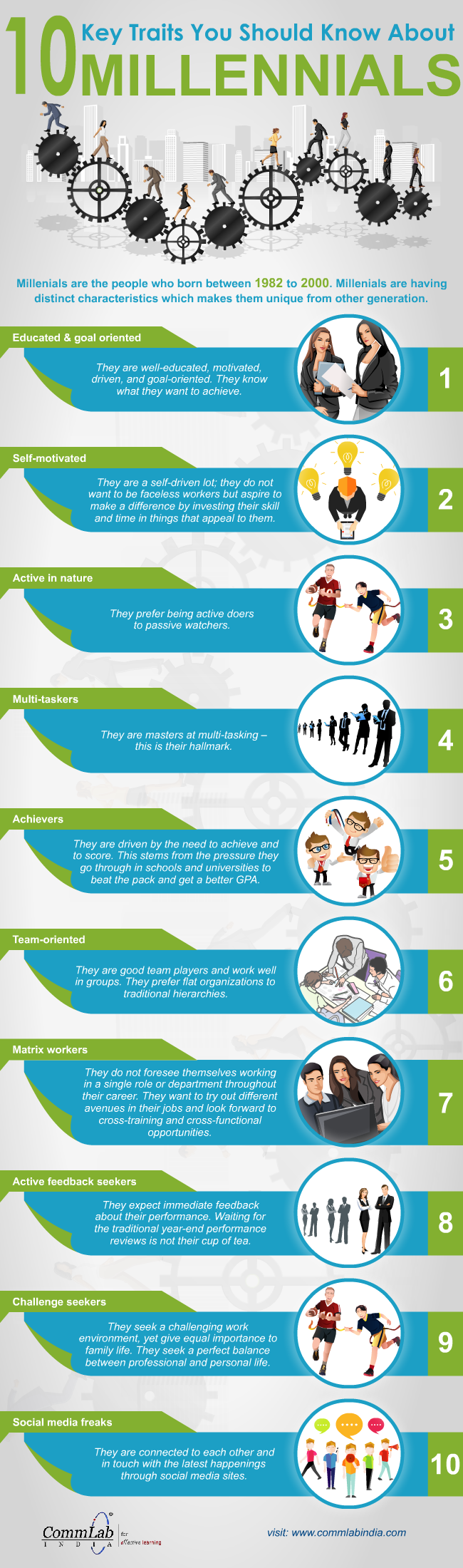 Gen-Y People - Characteristics That Have a Bearing on Their Learning [Infographic]