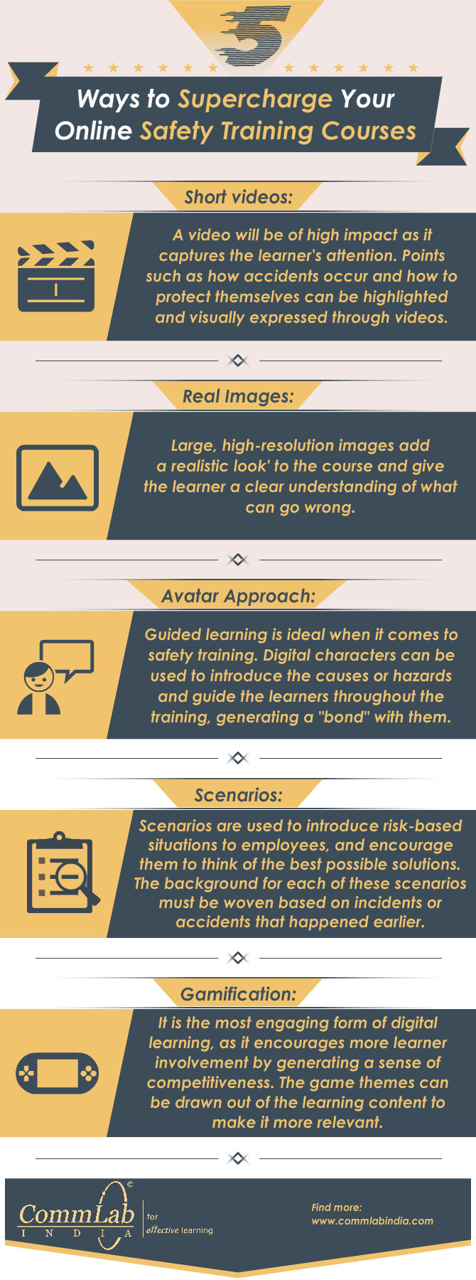 Delivering Effective Safety Training Online [Infographic]