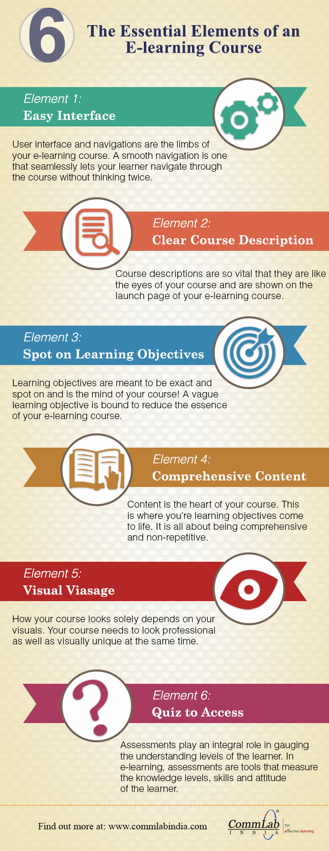 Developing a Good E-learning Course - 6 Aspects to Consider [Infographic]