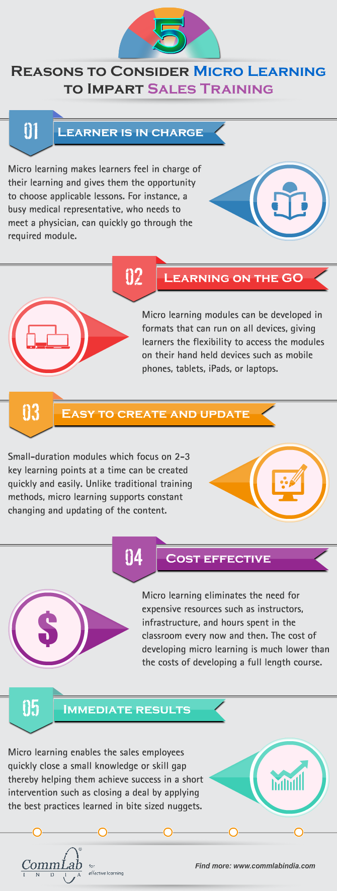 Micro-Learning: Paving the Way for Effective Training [Infographic]