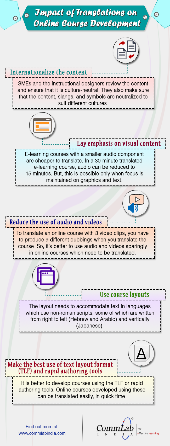 E-learning Development: Effects of Growth in Online Course Translations [Infographic]