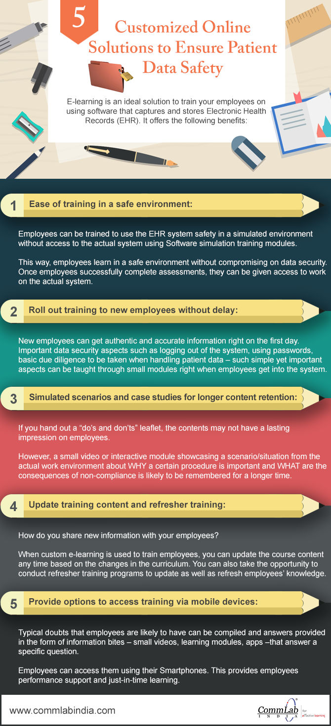 E-learning for Training Your Medical Staff on Patient Data Security [Infographic]