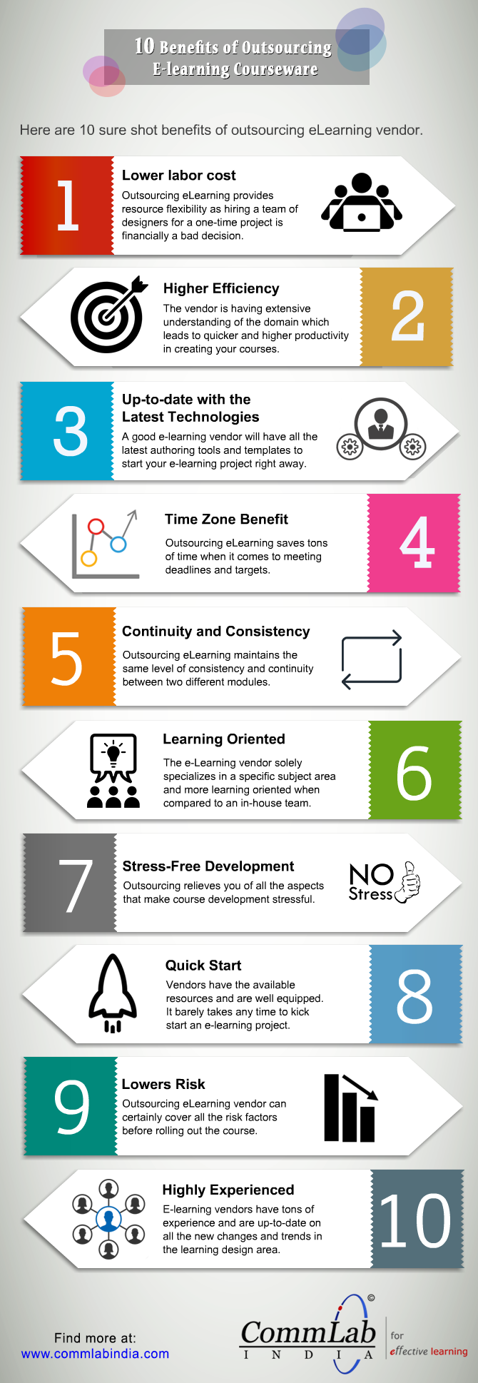 E-learning Outsourcing - Providing The Best ROI of Your Training Dollar [Infographic]