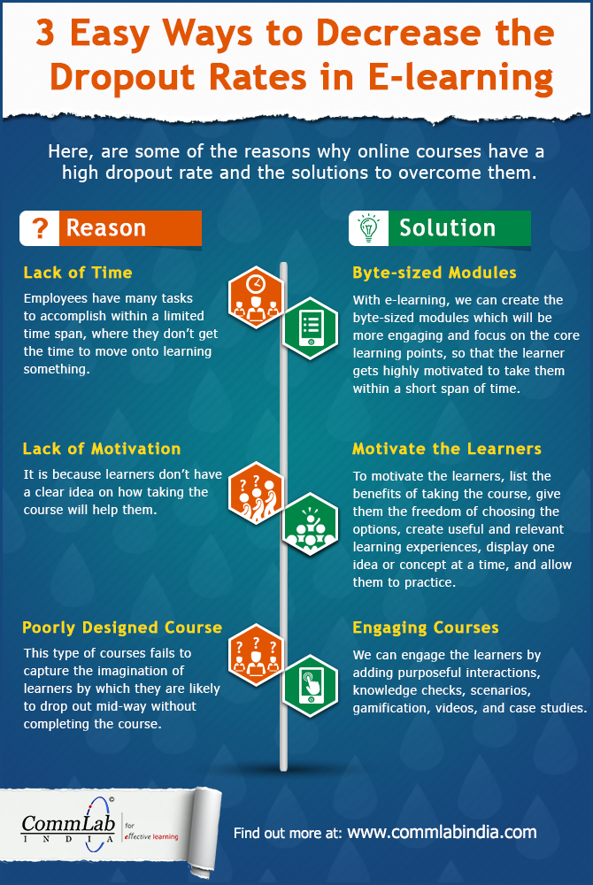 3 Proven Tips to Reduce E-learning Dropout Rates [Infographic]