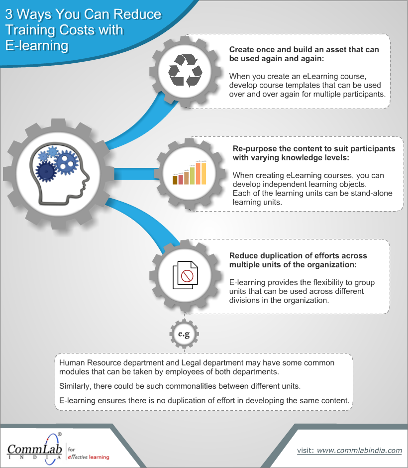 Cutting Down E-learning Development Costs [Infographic]