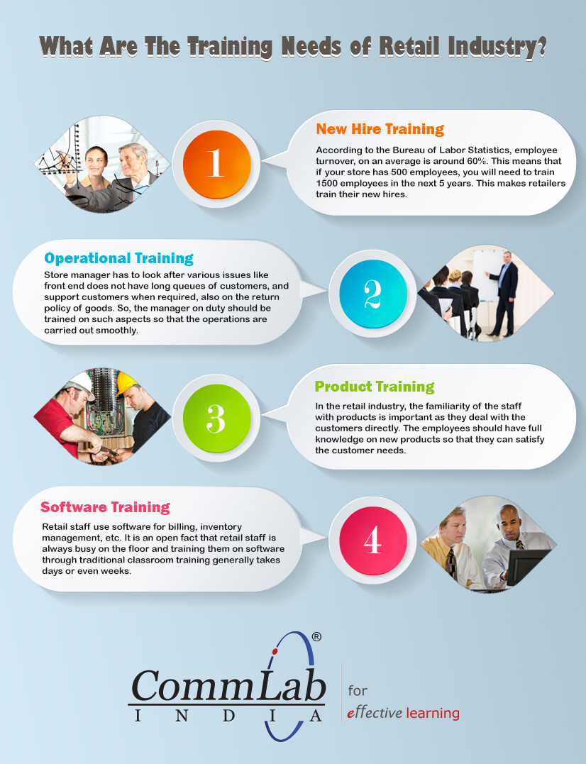 Training Programs in the Retail Sector - A Comprehensive List [Infographic]