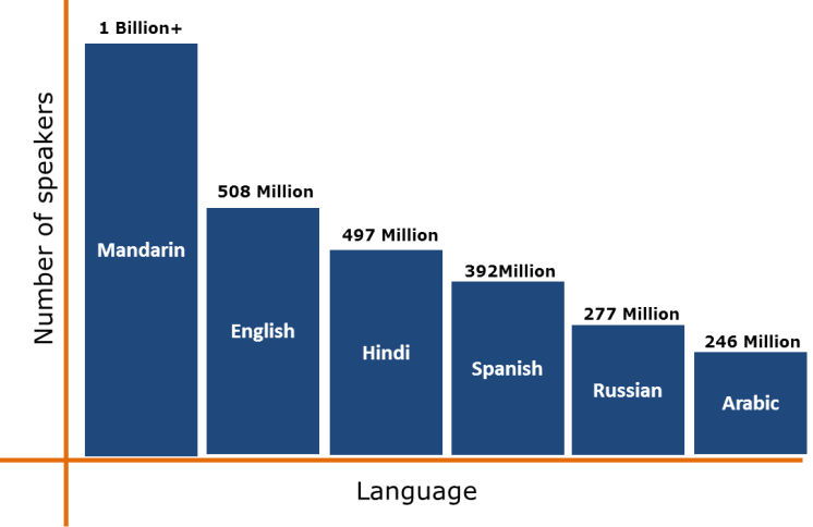 The 6 most spoken languages